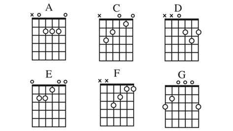 learn guitar notes which chords should i begin learning guitar noise