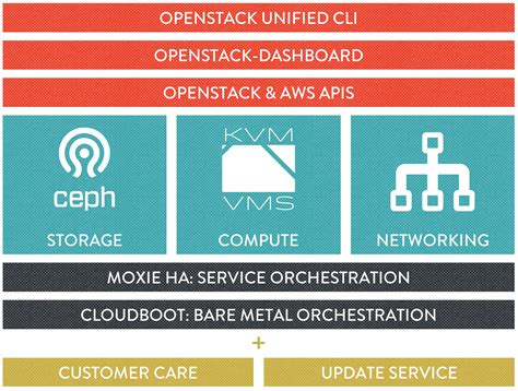openstack bootc build and operate a cloud environment effectively books openstack cloud solutions are simple and