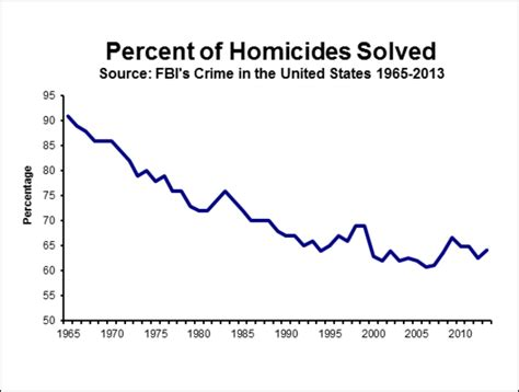 the number of unsolved murders in new york city how many unsolved murders are there in the u s decodedc
