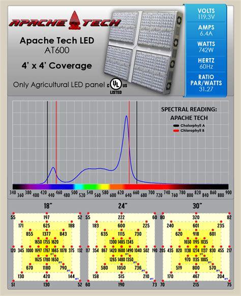 apache led grow lights apache tech at600 led grow light review