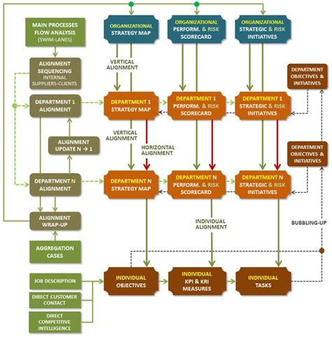 organizational workflow 13 best chart templates images on