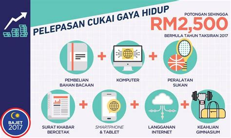 malaysia 2016 income tax rebate relief tax rebate in malaysia budget 2017 for a cosmopolite