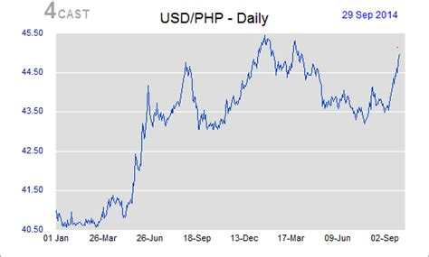 currency converter bsp forex usd to php bsp ibonosotax web fc2 com