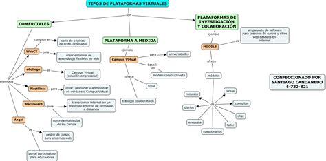 imagenes de universidades virtuales tipos de plataformas virtuales