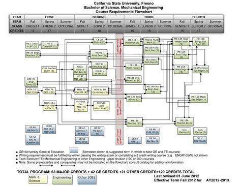 software engineering flowchart mechanical engineering flowchart 28 images mechanical