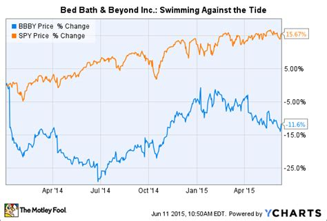 bed bath and beyond stock 3 reasons bed bath beyond stock could fall nasdaq com