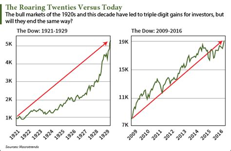wealth unbroken growing wealth uninterrupted by market crashes taxes and even books the 1929 stock market crash versus today