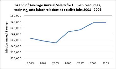Average Mba Internship Salary Human Resources by Human Resources And Labor Relations Specialists