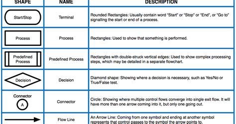 types of flowchart symbols restart flowchart