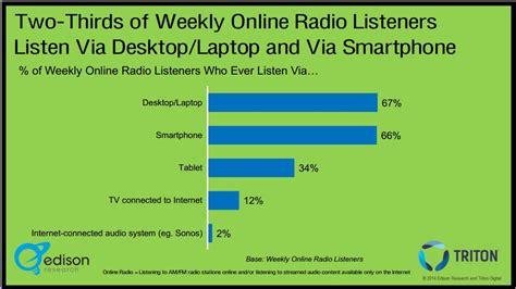 pandora internet radio listen to free music youll love pandora internet radio listen to free music youll love
