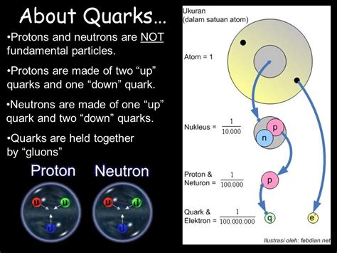 Made Of Two Protons And Two Neutrons by Defining Atoms Electrons In Atoms Ppt