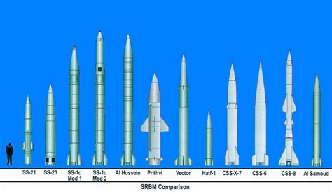 Raket Rs System 100 srbms ballistic and cruise missile threat national