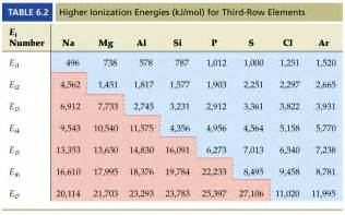 Periodic Table With Ionization Energy Ionization Ionization Graph