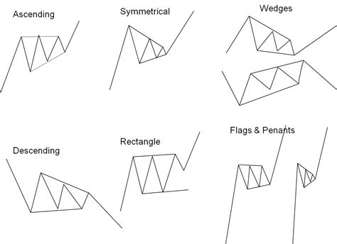 reversal pattern technical analysis col a primer into technical analysis part 3 4 stock