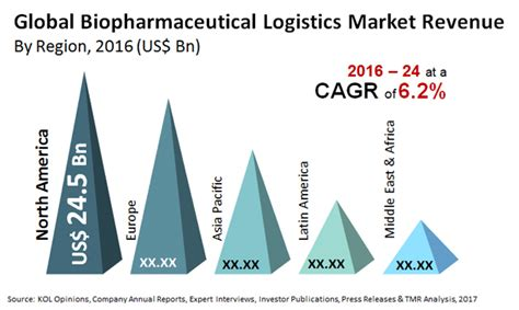 biopharmaceutical logistics market by type service forecast 2024 transparency market research