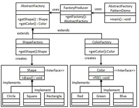 visitor pattern in ooad abstract factory pattern