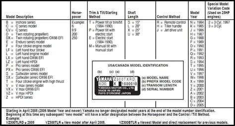 Yamaha Outboard Motor Service And Repair Manuals 1995 2006