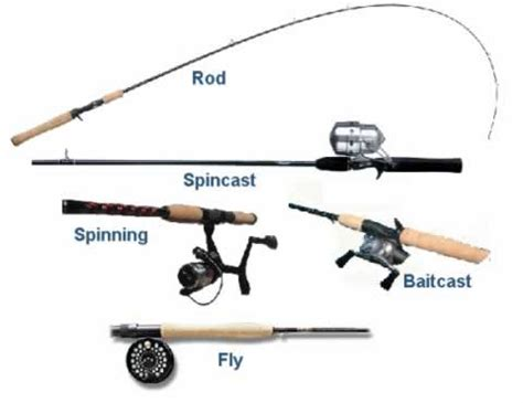 Diagram Of Fishing Tools