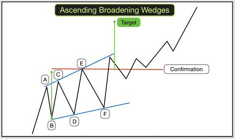 trading pattern wedge how to trade wedges broadening wedges and broadening