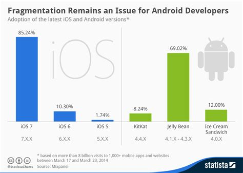 recent android update chart fragmentation remains an issue for android developers statista