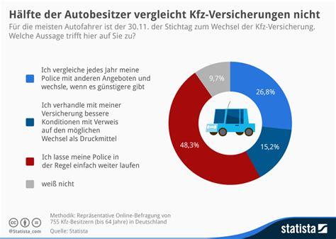Kfz Versicherung Preis Verhandeln by Infografik H 228 Lfte Der Autobesitzer Vergleicht Kfz