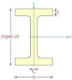 awn rankings various i beam specifications