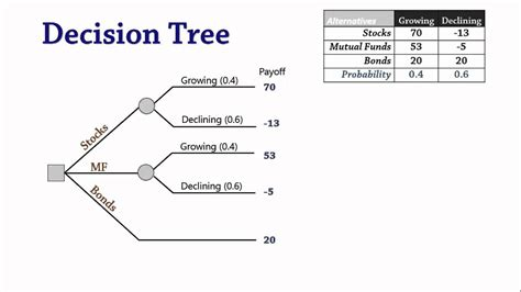 Decision Study Paper - decision analysis 3 decision trees