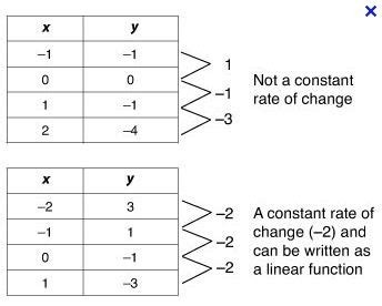 Rate Of Change In A Table Analyzing Linear And Exponential Functions Pg 5 Putting The Quot Quot In Functions