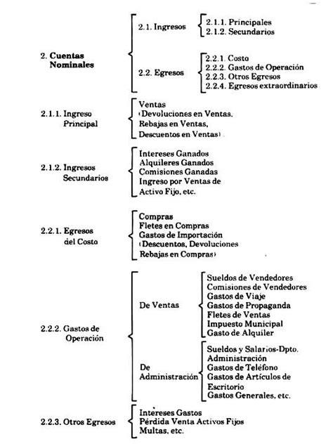 Pin de Katiuska Berrios en CONTABILIDAD | Contabilidad