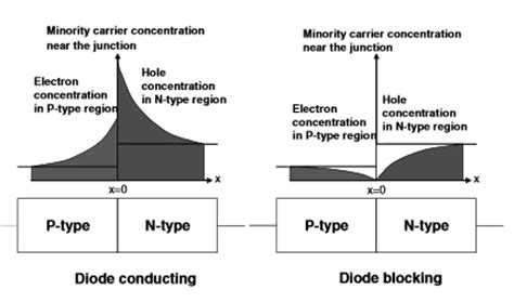 switching time of diode what is the recovery time of a diode quora