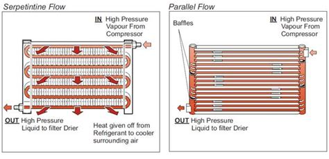car ac types what is a condenser