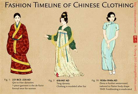 the of modern china the ming dynasty to the qing dynasty 1368 1912 understanding china through comics books fashion timeline china hong kong qing dynasty ancient