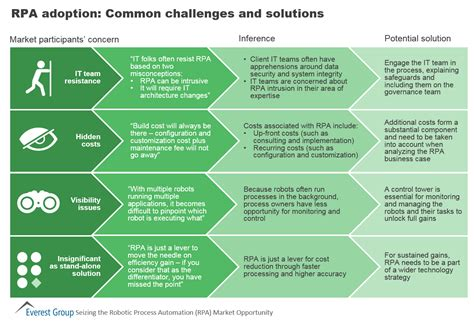 5 challenges facing health systems healthcare finance news rpa adoption common challenges and solutions market