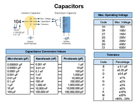 capacitor range chart capacitors voltage lettering