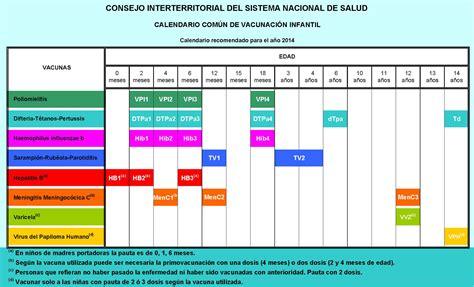Calendario 2017 España Para Imprimir File Calendario 250 N De Vacunaci 243 N Infantil Espa 241 A 2014