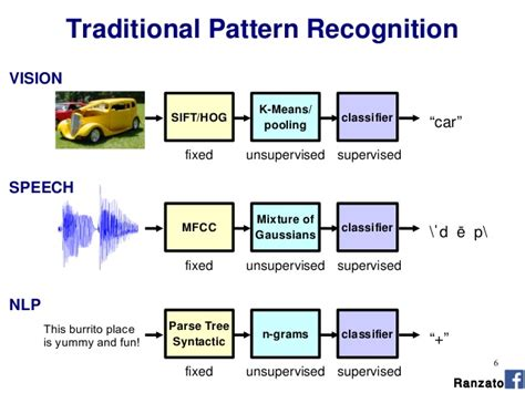 sentence pattern recognition lecture 06 marco aurelio ranzato deep learning