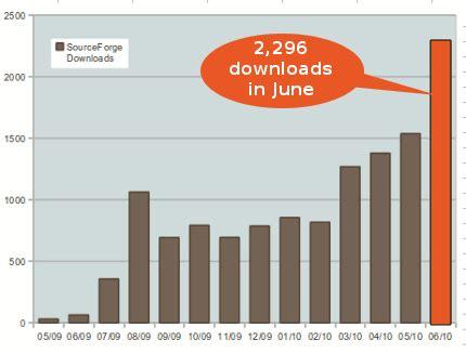 sofa statistics sofa statistics growing in popularity 171 statistics open
