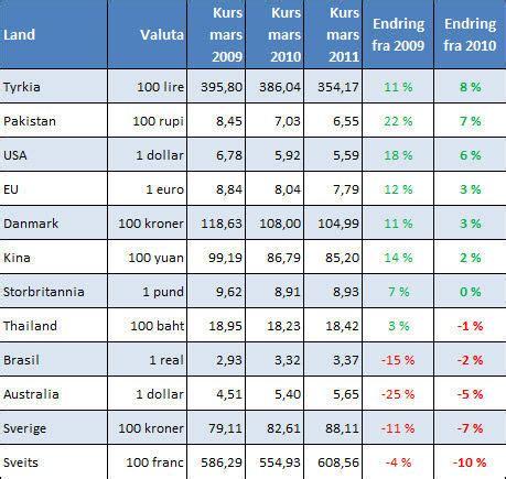 valutakalkulator norge faktisk nyheter og fakta