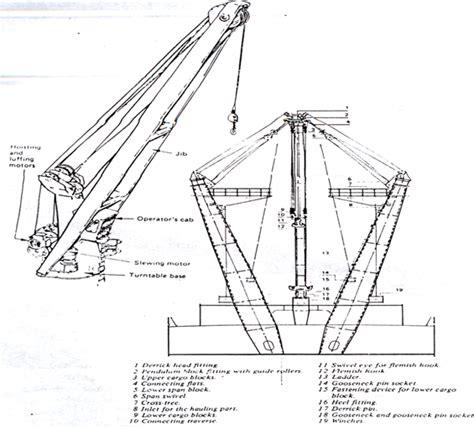 Katrol Kapal naval engineering uh peralatan bongkar muat dan sistem