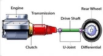 catia v5 tutorials transmission system