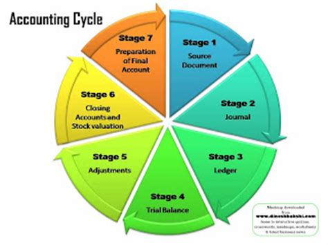 diagram of the accounting cycle advanced accounting accounting cycle