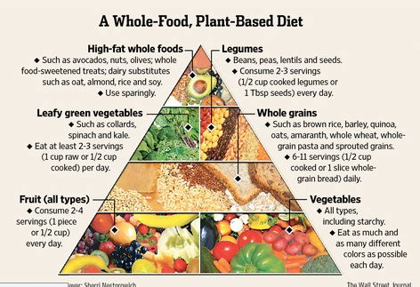 getting started on a low fat, whole food, plant based diet