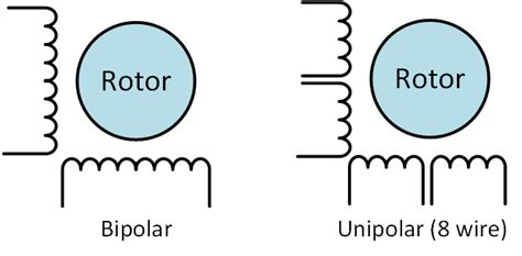 transistor bipolar e unipolar types of steppers all about stepper motors adafruit learning system