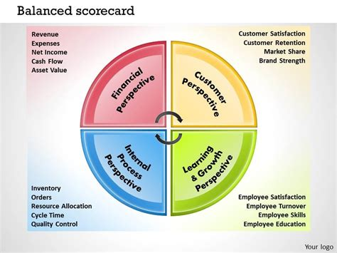 balanced scorecard template powerpoint 0414 balanced scorecard template powerpoint presentation 2