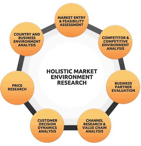 market environment research | asia business development