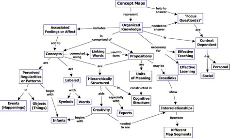 design elements concept map cmap cmap software