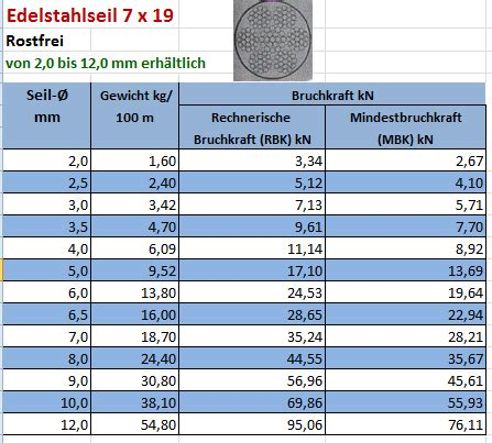 stahlseil zugfestigkeit tabelle size 4 4 1 8mm 28 images size mm comparison style the