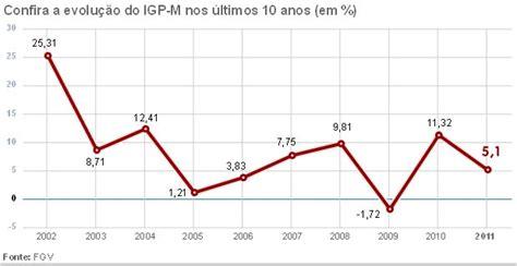 Fgv Igp M Tem Alta De 106 Nos Ltimos 12 Meses | economia igp m recua em dezembro mas sobe 5 1 no