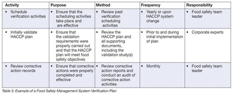 Verification Making Sure Your Food Safety Management System Is Working Food Safety Magazine Food Safety Plan Template