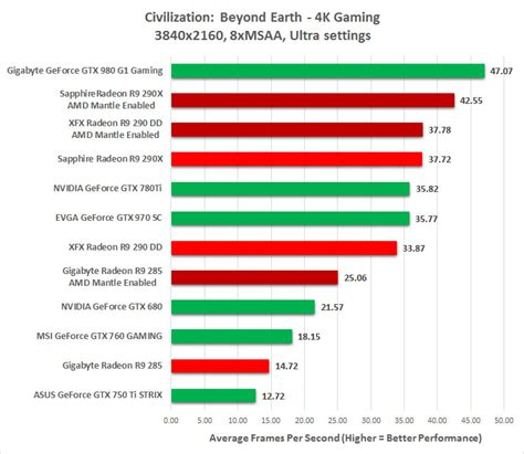 video bench mark civilization beyond earth gaming performance benchmarked